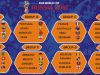 2018 FIFA World Cup draw final: Nigeria in Group D with Argentina