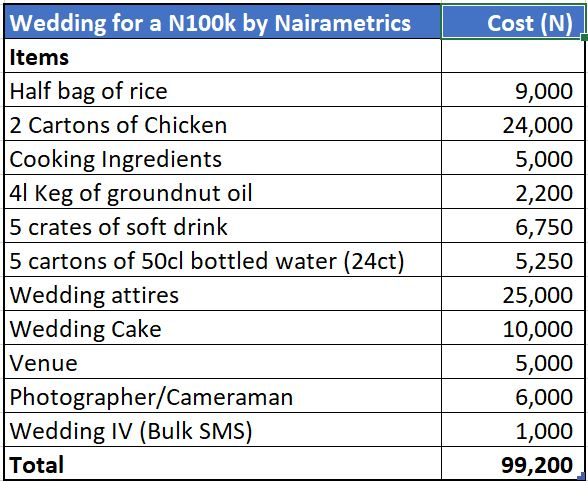Steps to plan your wedding with just N100,000