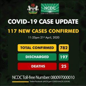 Covid-19, Nigeria confirms 117 new cases